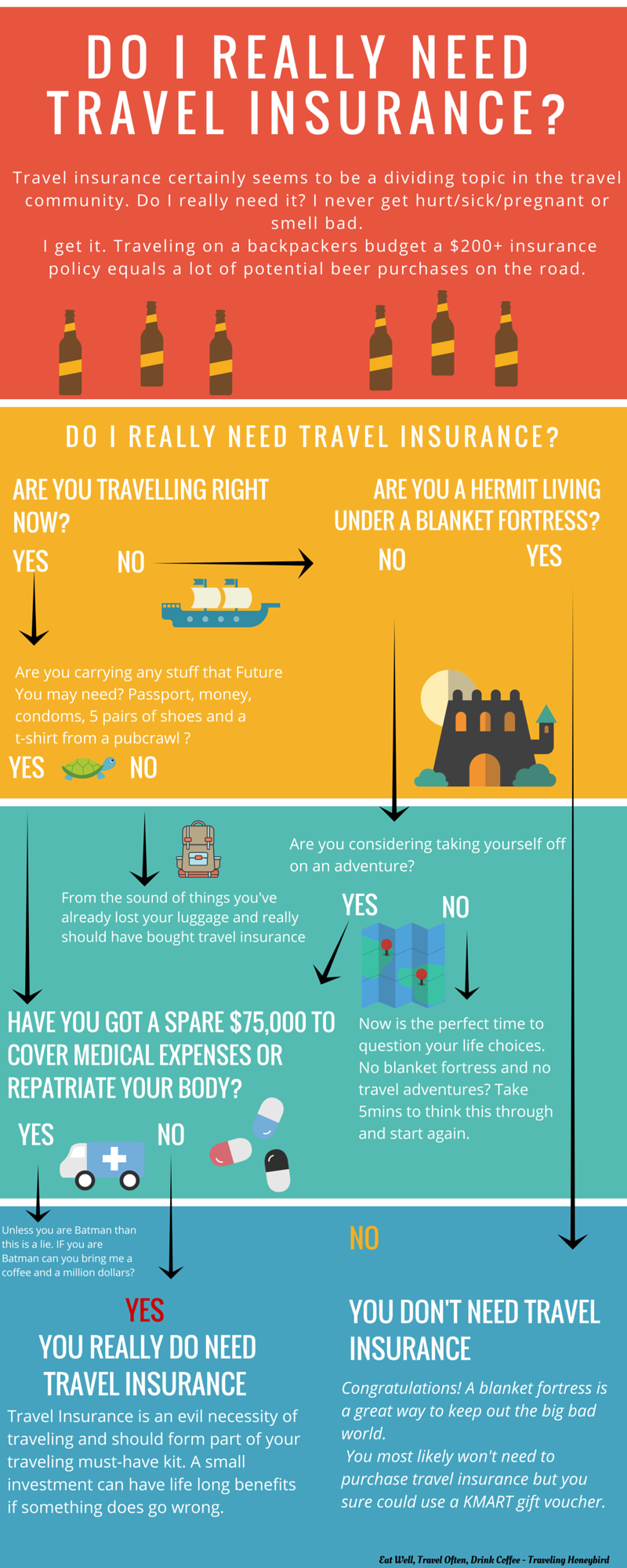 Do I Need to Buy Travel Insurance : Traveling Honeybird